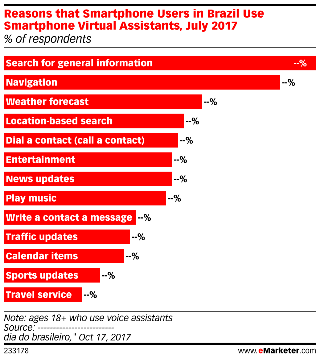 Reasons that Smartphone Users in Brazil Use Smartphone Virtual Assistants, July 2017 (% of respondents)