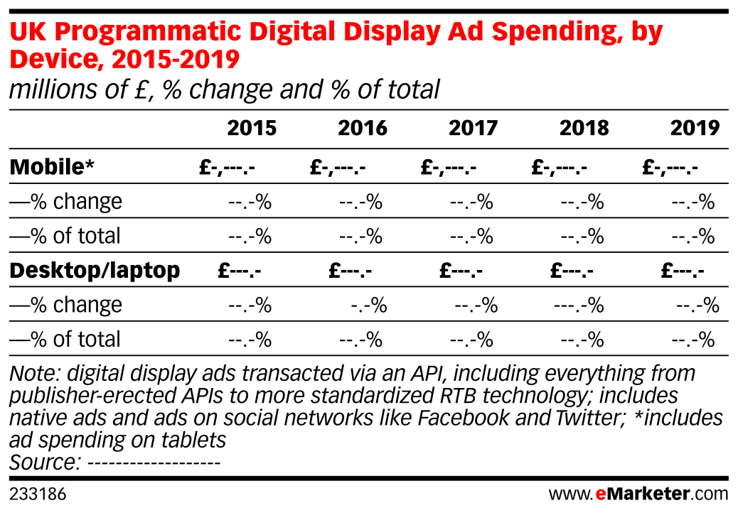 UK Programmatic Digital Display Ad Spending, by Device, 2015-2019 (millions of £, % change and % of total)