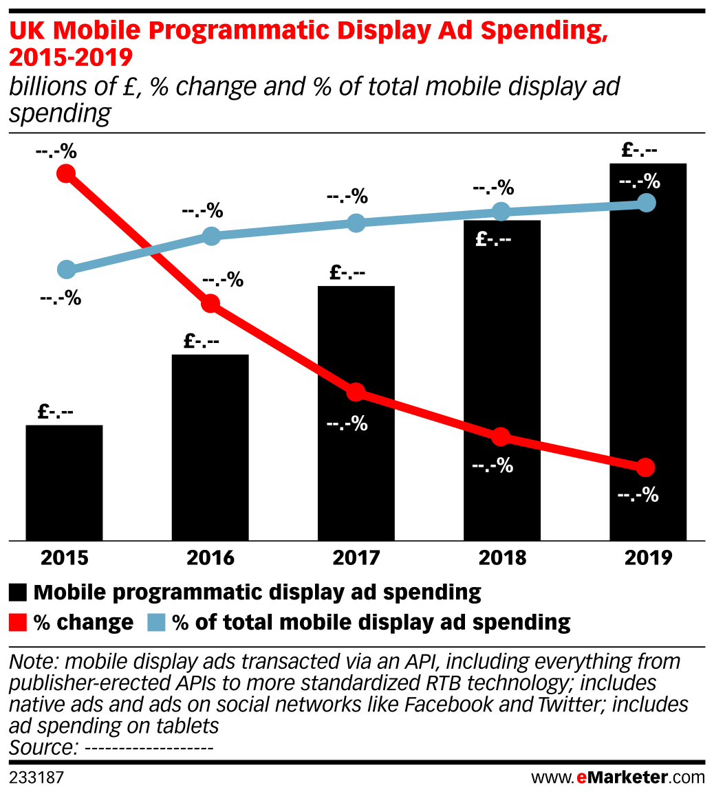 UK Mobile Programmatic Display Ad Spending, 2015-2019 (billions of £, % change and % of total mobile display ad spending)