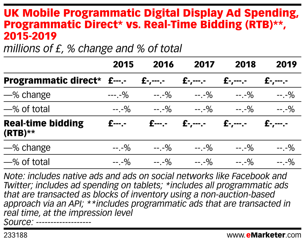 UK Mobile Programmatic Digital Display Ad Spending, Programmatic Direct* vs. Real-Time Bidding (RTB)**, 2015-2019 (millions of £, % change and % of total)