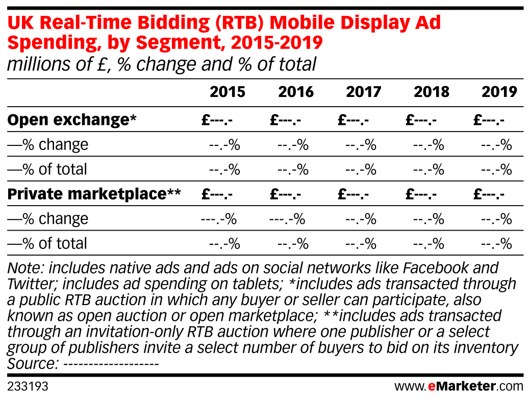 UK Real-Time Bidding (RTB) Mobile Display Ad Spending, by Segment, 2015-2019 (millions of £, % change and % of total)