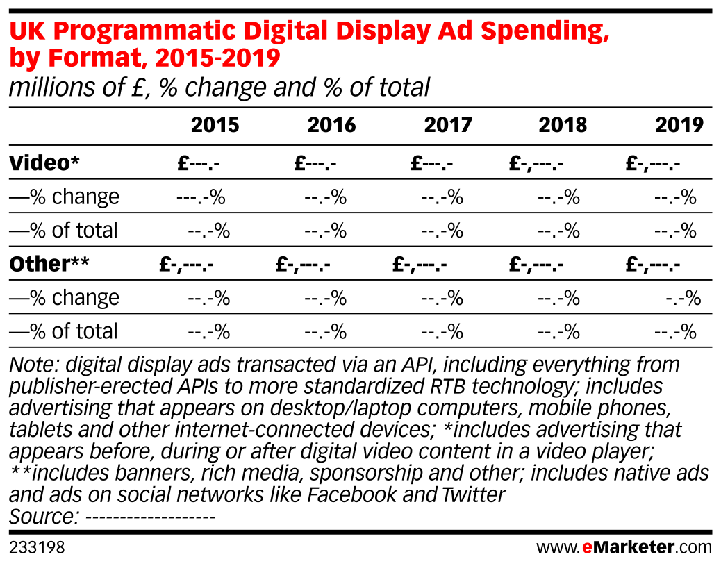 UK Programmatic Digital Display Ad Spending, by Format, 2015-2019 (millions of £, % change and % of total)