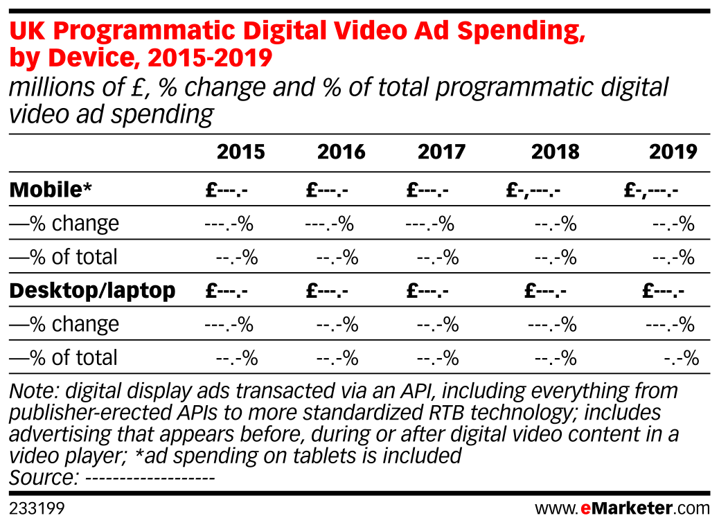 UK Programmatic Digital Video Ad Spending, by Device, 2015-2019 (millions of £, % change and % of total programmatic digital video ad spending)