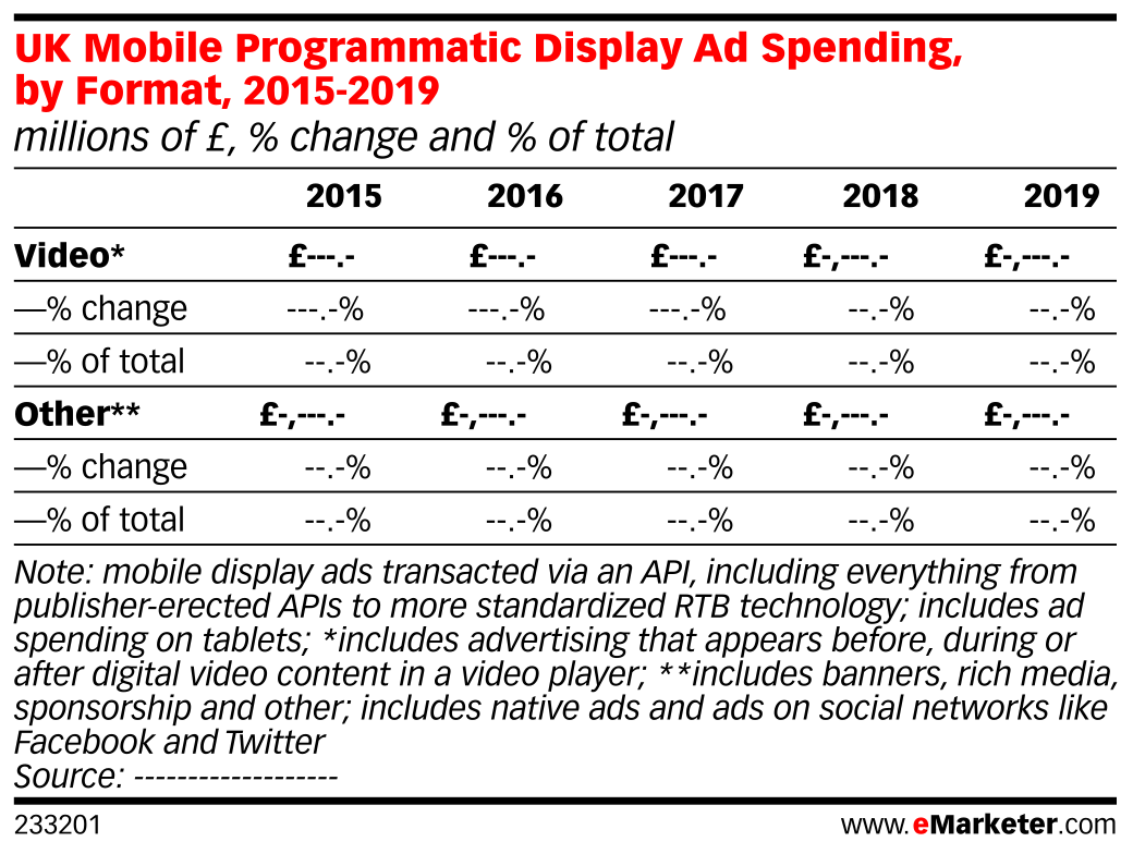 UK Mobile Programmatic Display Ad Spending, by Format, 2015-2019 (millions of £, % change and % of total)