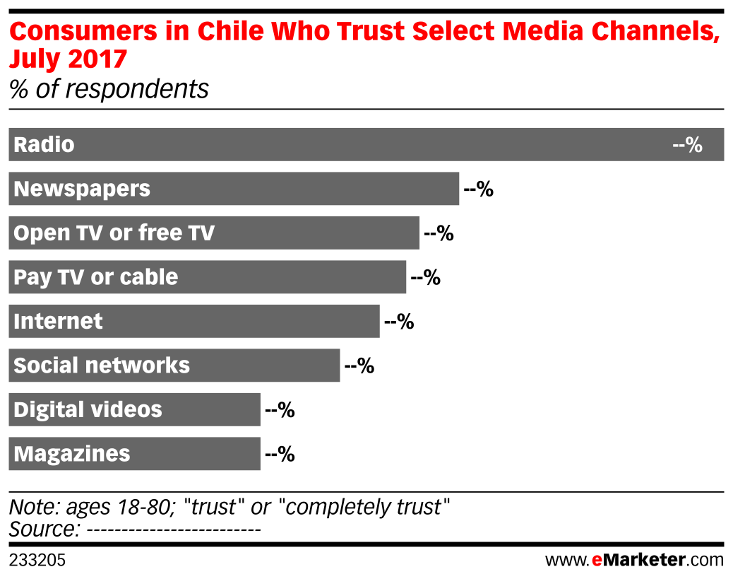 Consumers in Chile Who Trust Select Media Channels, July 2017 (% of respondents)