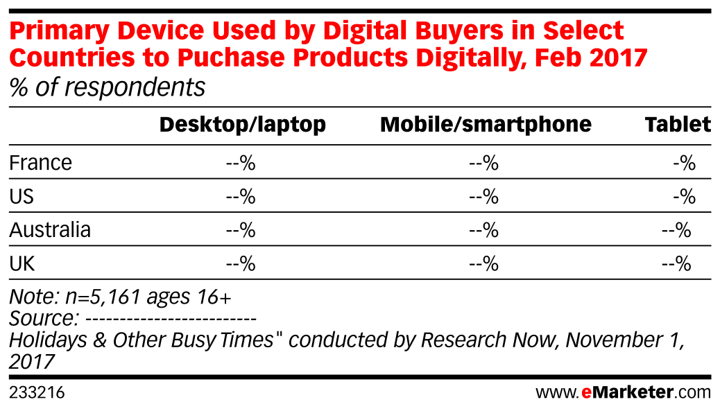 Primary Device Used by Digital Buyers in Select Countries to Puchase Products Digitally, Feb 2017 (% of respondents)