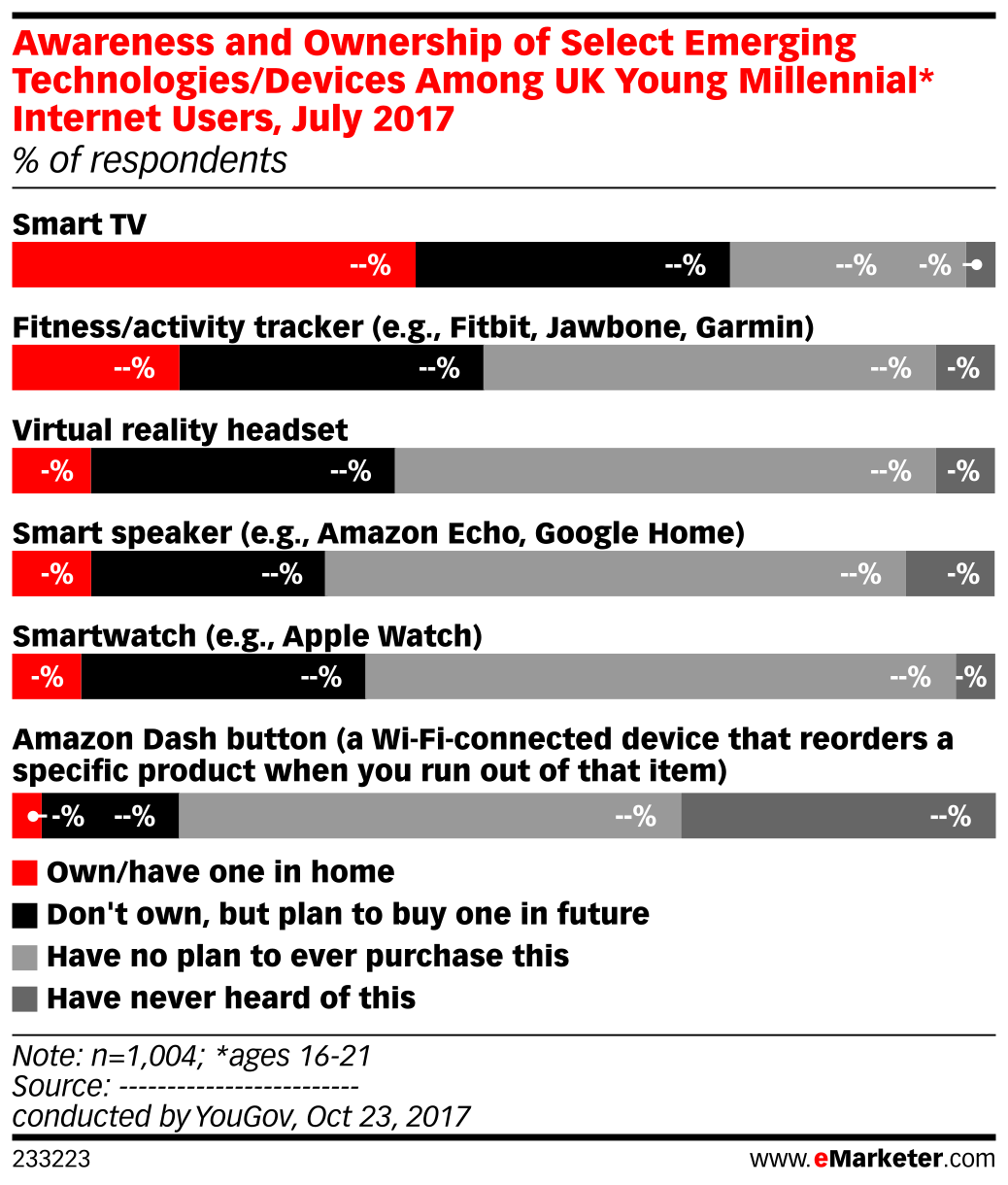 Awareness and Ownership of Select Emerging Technologies/Devices Among UK Young Millennial* Internet Users, July 2017 (% of respondents)