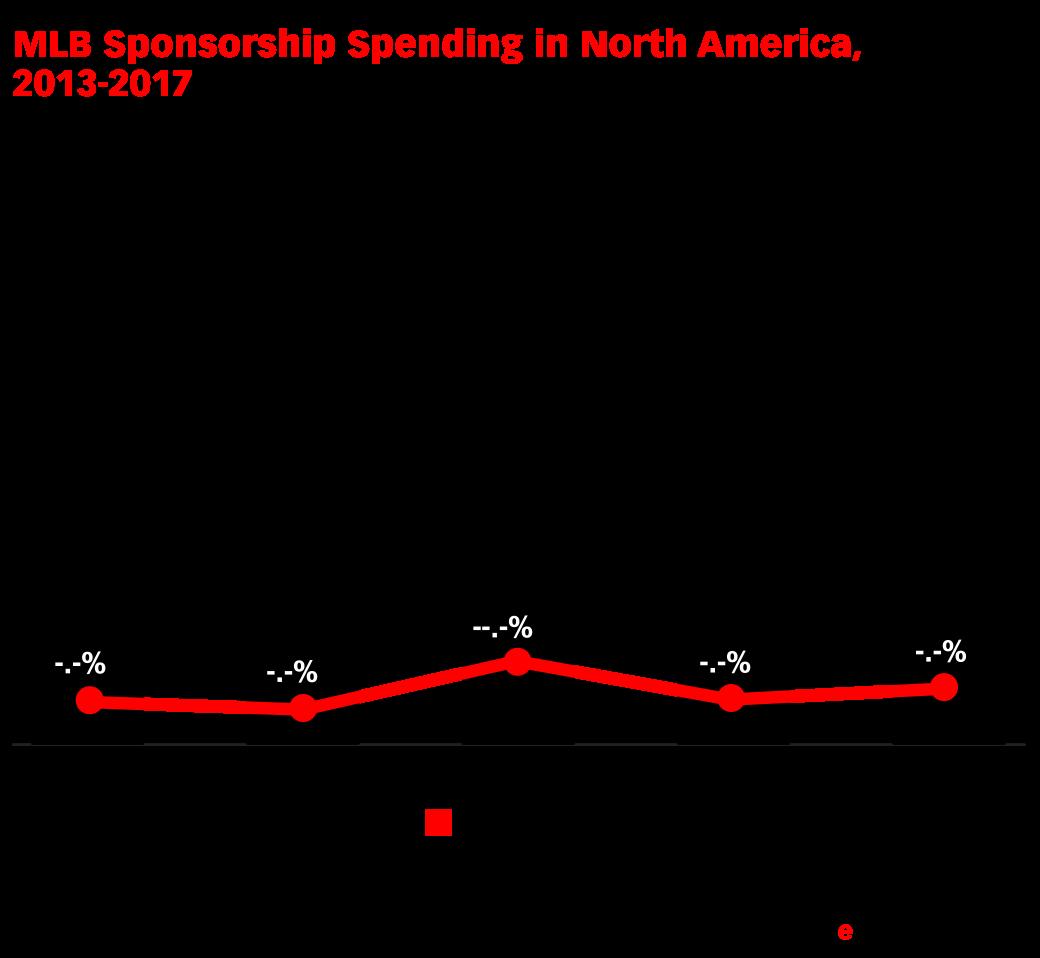MLB Sponsorship Spending in North America, 2013-2017 (millions and % change)