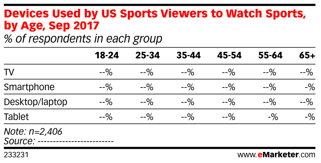 Devices Used by US Sports Viewers to Watch Sports, by Age, Sep 2017 (% of respondents in each group)