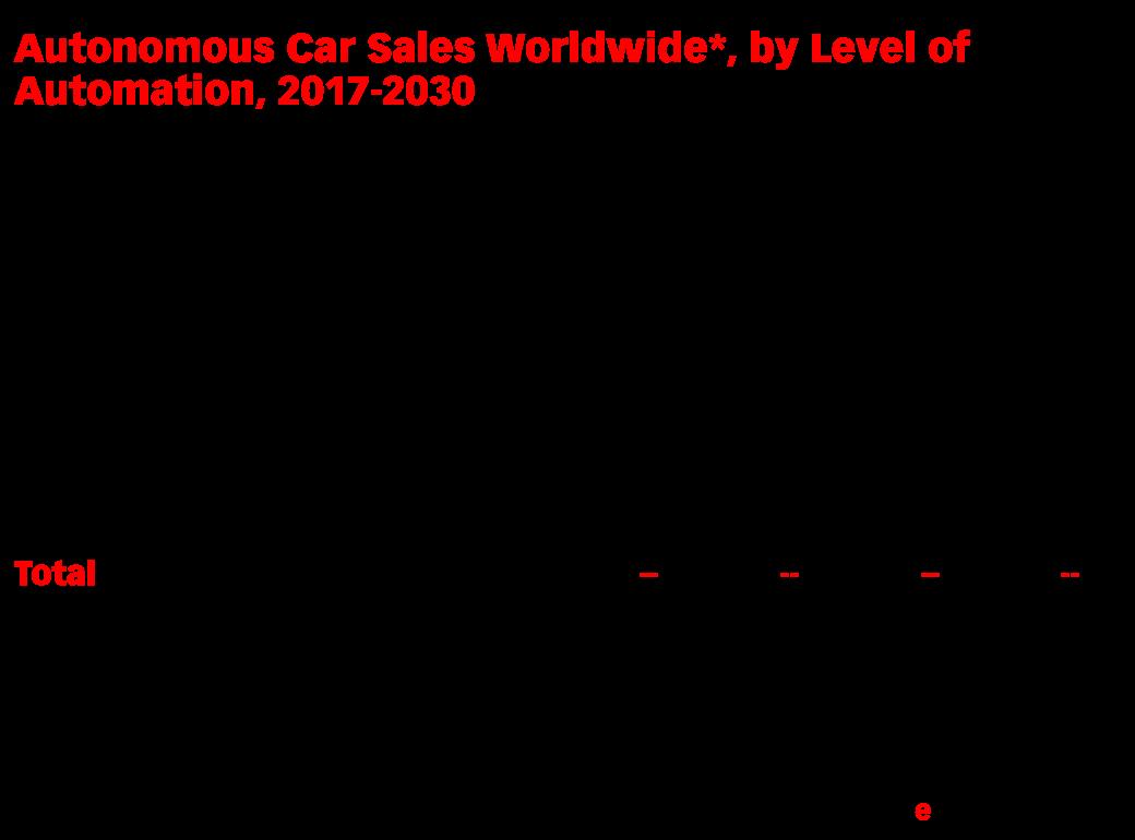 Autonomous Car Sales Worldwide*, by Level of Automation, 2017-2030 ...