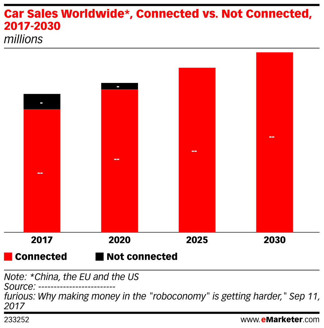 Car Sales Worldwide*, Connected vs. Not Connected, 2017-2030 ...