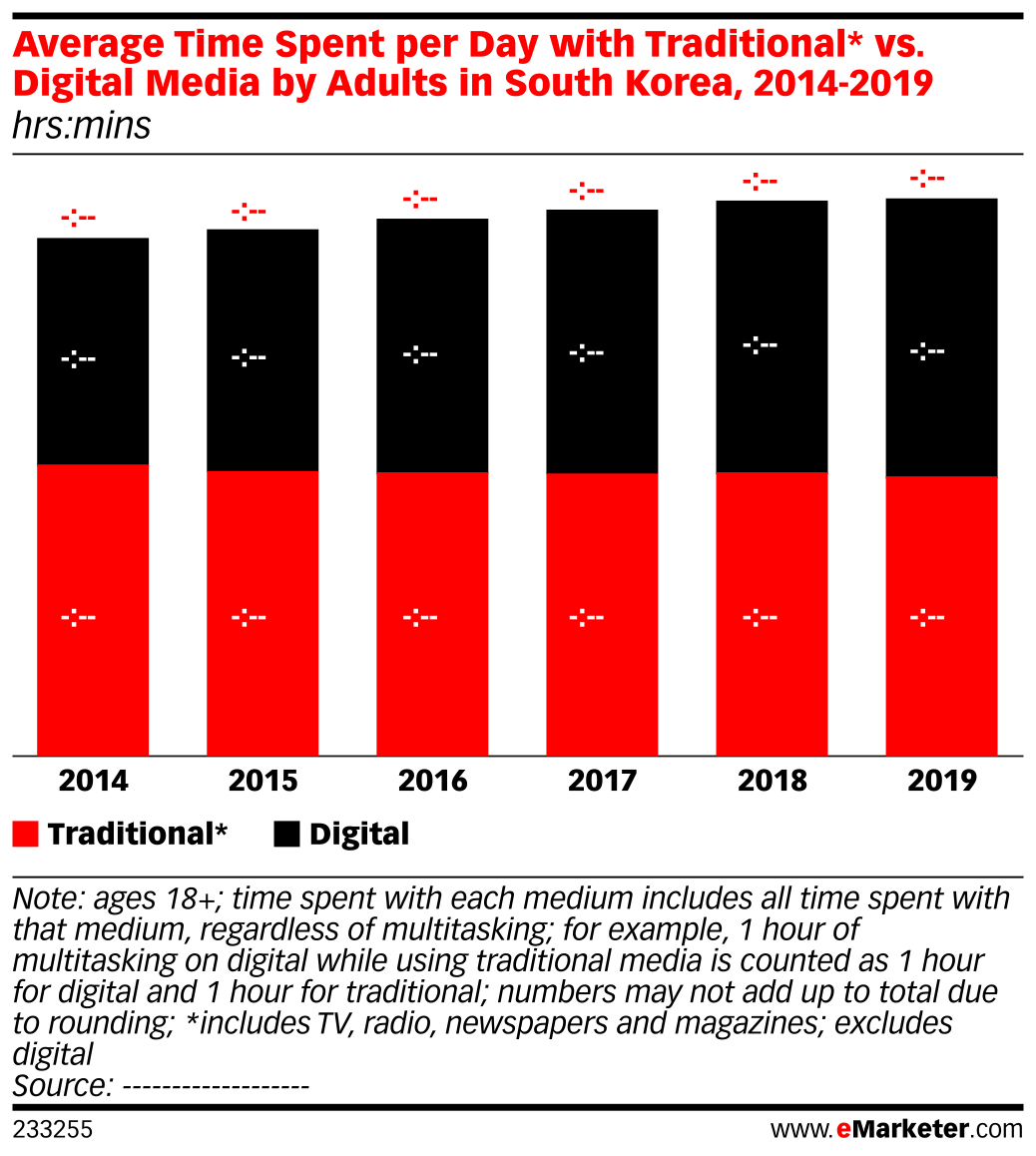 Average Time Spent per Day with Traditional* vs. Digital Media by Adults in South Korea, 2014-2019 (hrs:mins)