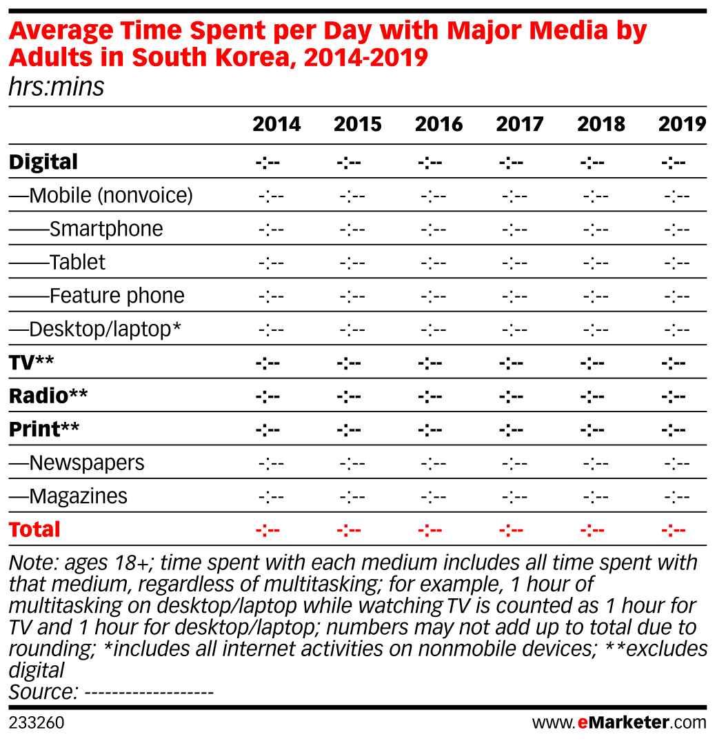 Average Time Spent per Day with Major Media by Adults in South Korea, 2014-2019 (hrs:mins)