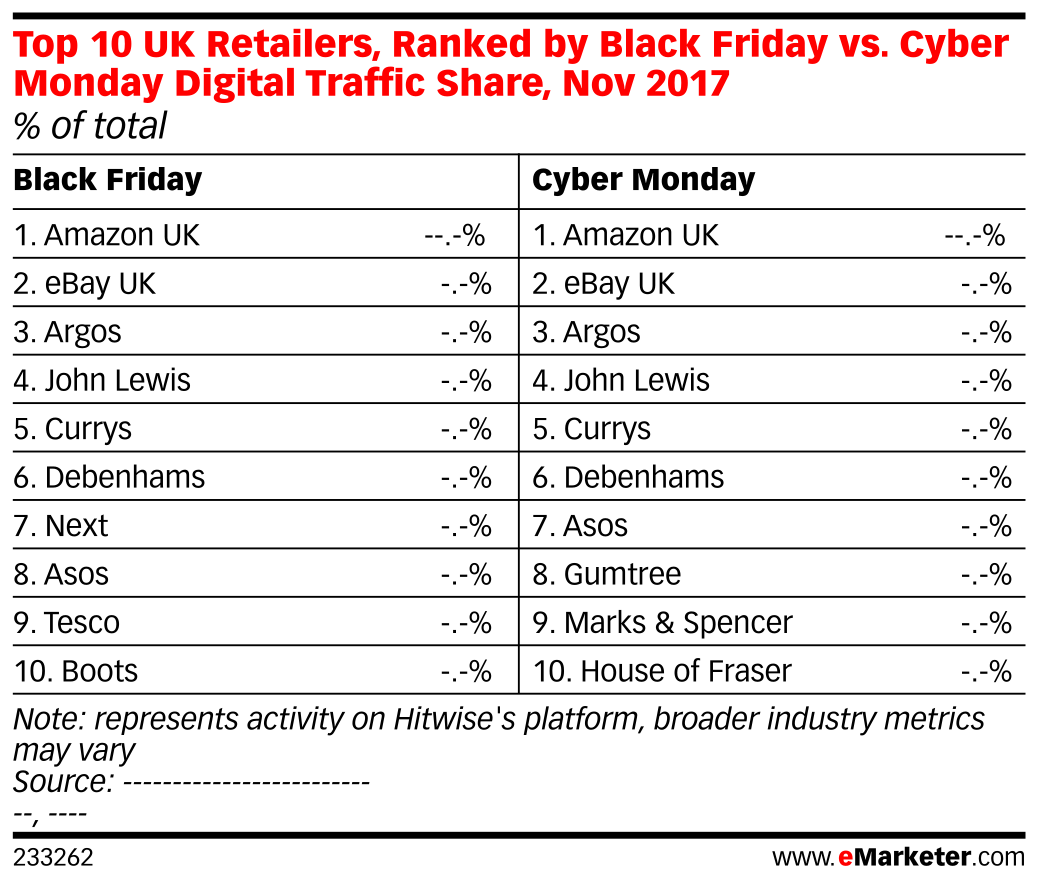 Top 10 UK Retailers, Ranked by Black Friday vs. Cyber Monday Digital Traffic Share, Nov 2017 (% of total)