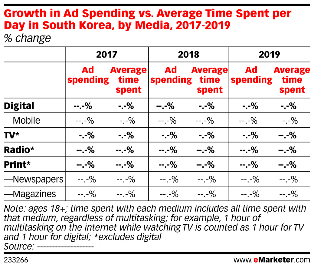 Growth in Ad Spending vs. Average Time Spent per Day in South Korea, by Media, 2017-2019 (% change)