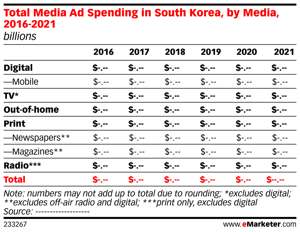 Total Media Ad Spending in South Korea, by Media, 2016-2021 (billions)
