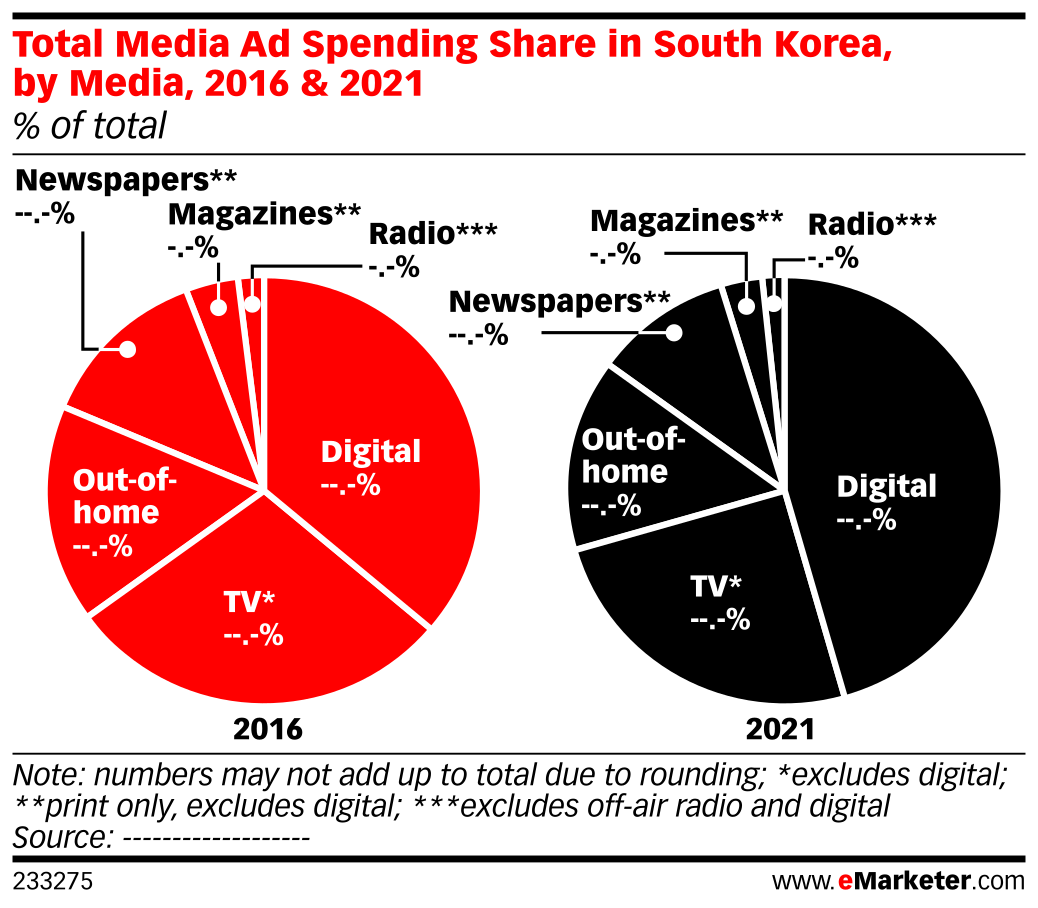 Total Media Ad Spending Share in South Korea, by Media, 2016 & 2021 (% of total)