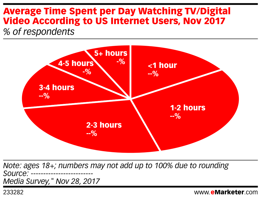 Average Time Spent per Day Watching TV/Digital Video According to US Internet Users, Nov 2017 (% of respondents)