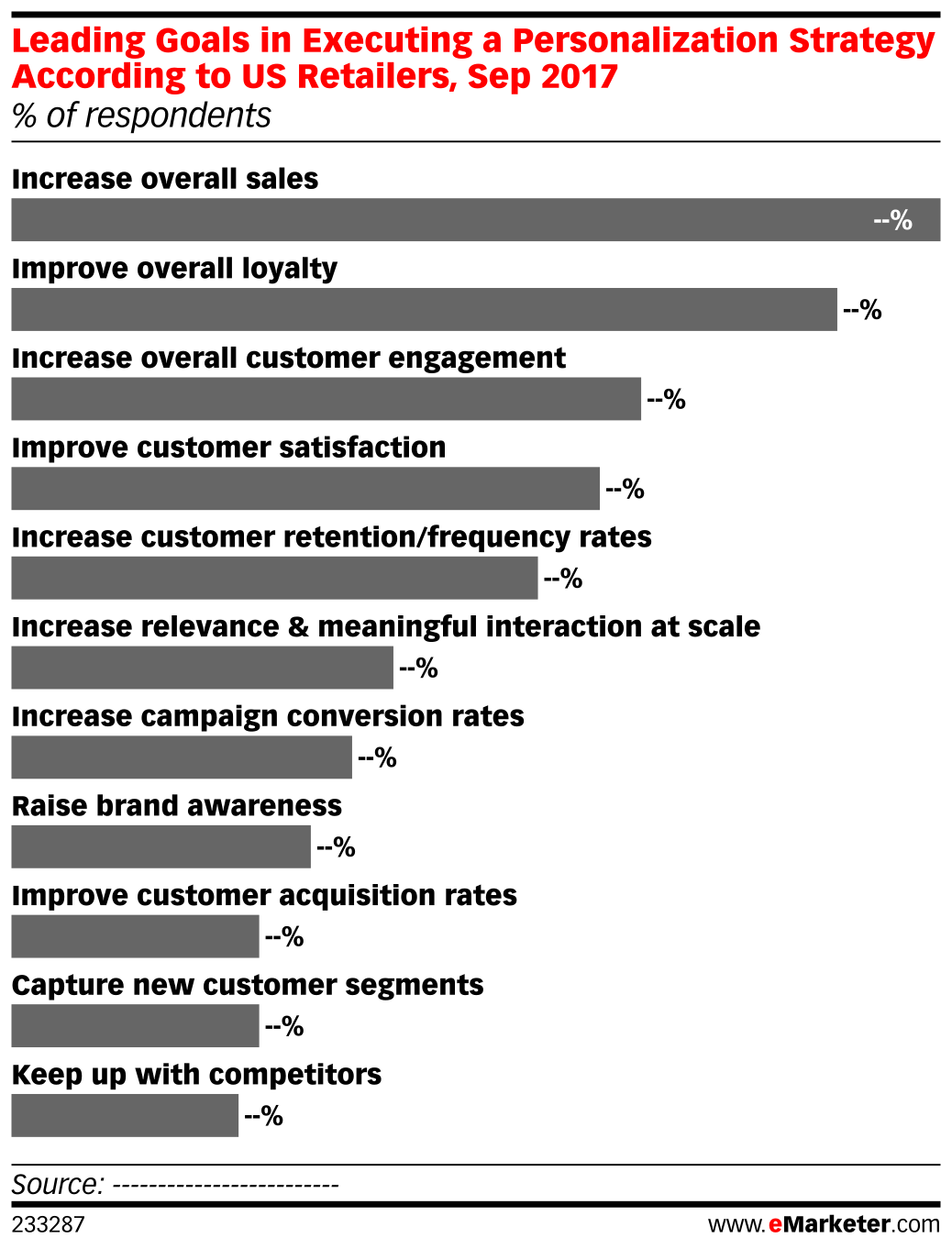 Leading Goals in Executing a Personalization Strategy According to US Retailers, Sep 2017 (% of respondents)