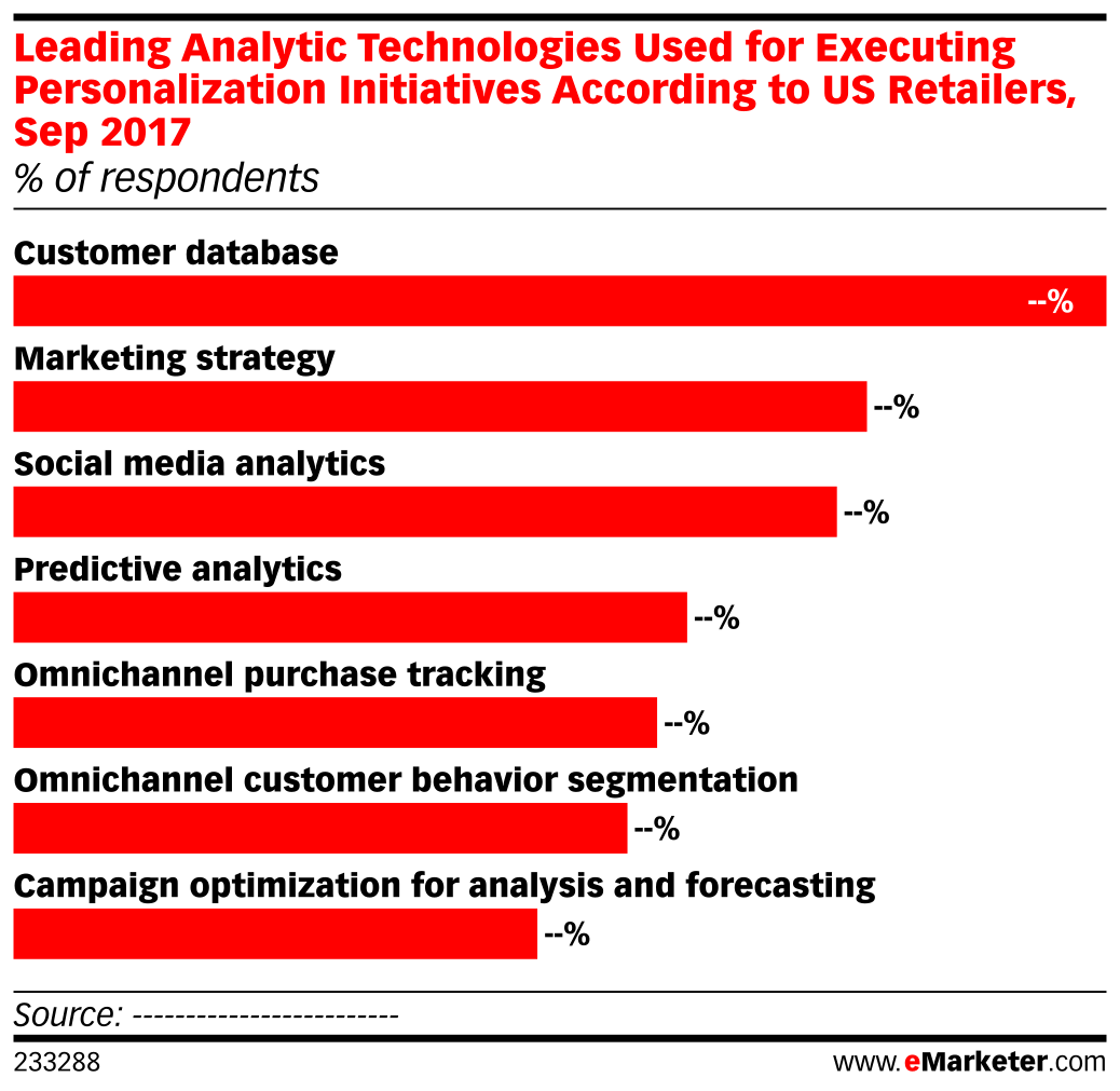 Leading Analytic Technologies Used for Executing Personalization Initiatives According to US Retailers, Sep 2017 (% of respondents)