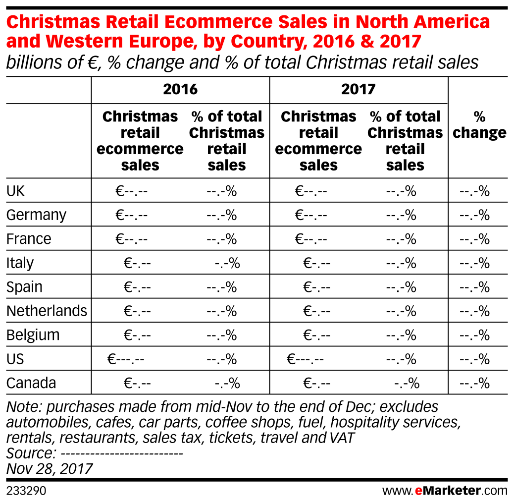 Christmas Retail Ecommerce Sales in North America and Western Europe, by Country, 2016 & 2017 (billions of €, % change and % of total Christmas retail sales)