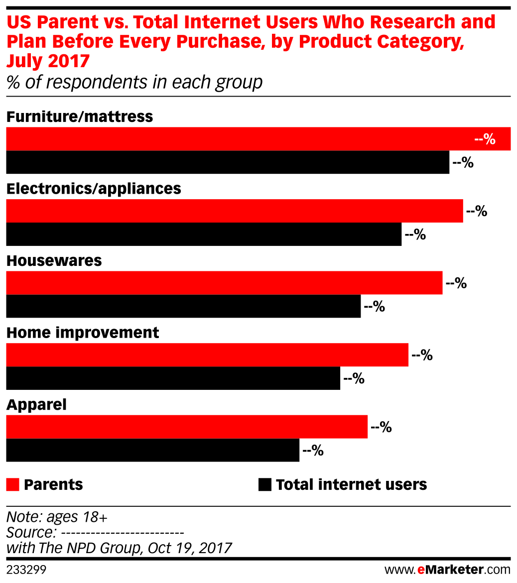 US Parent vs. Total Internet Users Who Research and Plan Before Every Purchase, by Product Category, July 2017 (% of respondents in each group)