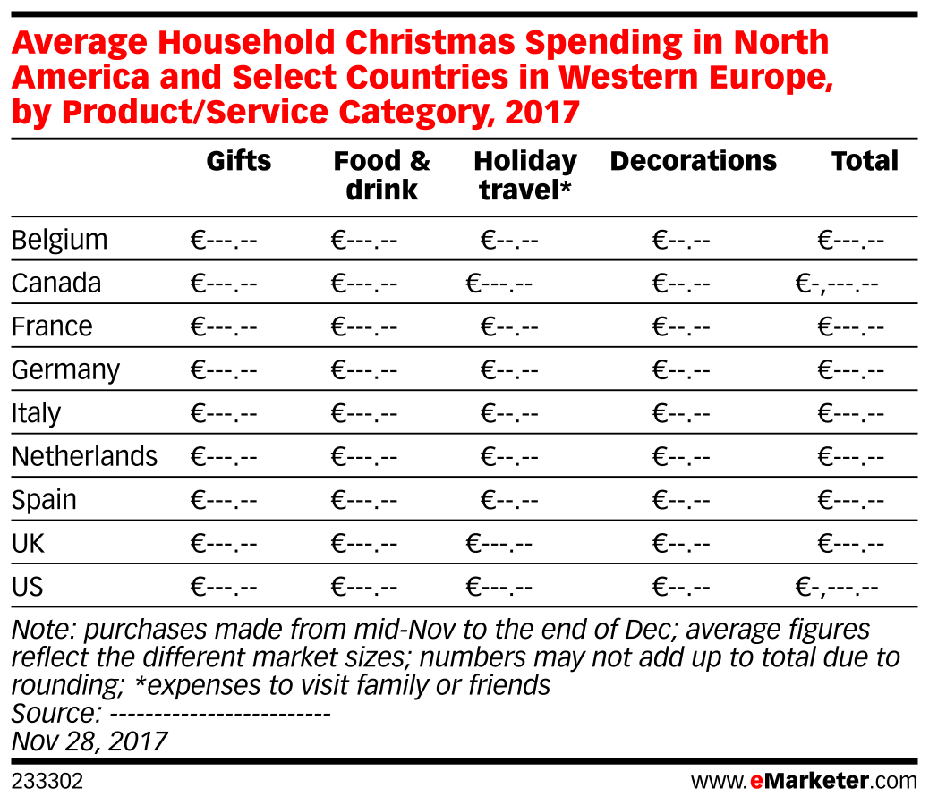 Average Household Christmas Spending in North America and Select Countries in Western Europe, by Product/Service Category, 2017