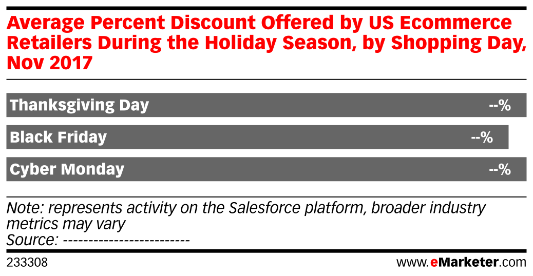Average Percent Discount Offered by US Ecommerce Retailers During the Holiday Season, by Shopping Day, Nov 2017