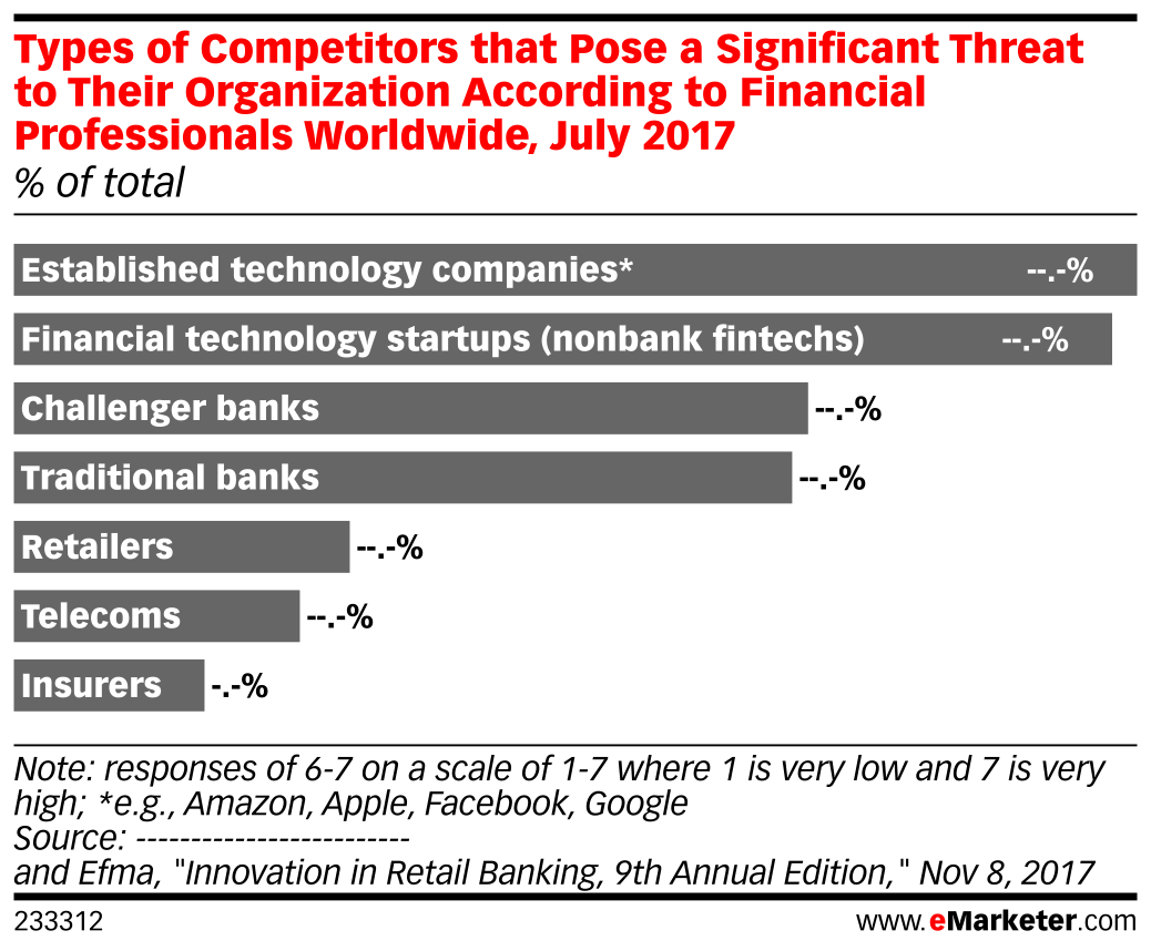 Types of Competitors that Pose a Significant Threat to Their Organization According to Financial Professionals Worldwide, July 2017 (% of total)