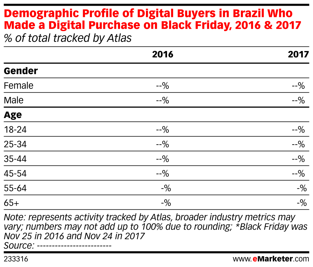 Demographic Profile of Digital Buyers in Brazil Who Made a Digital Purchase on Black Friday, 2016 & 2017 (% of total tracked by Atlas)