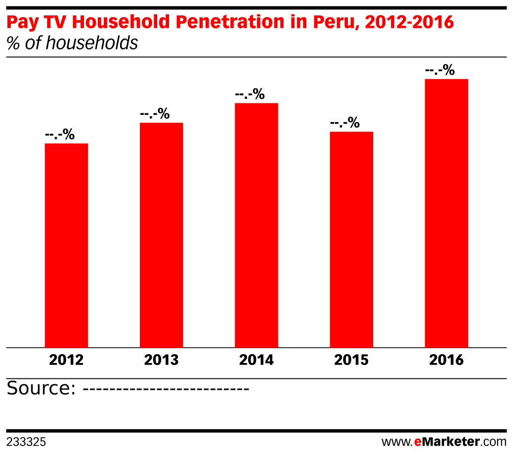 Pay TV Household Penetration in Peru, 2012-2016 (% of households)