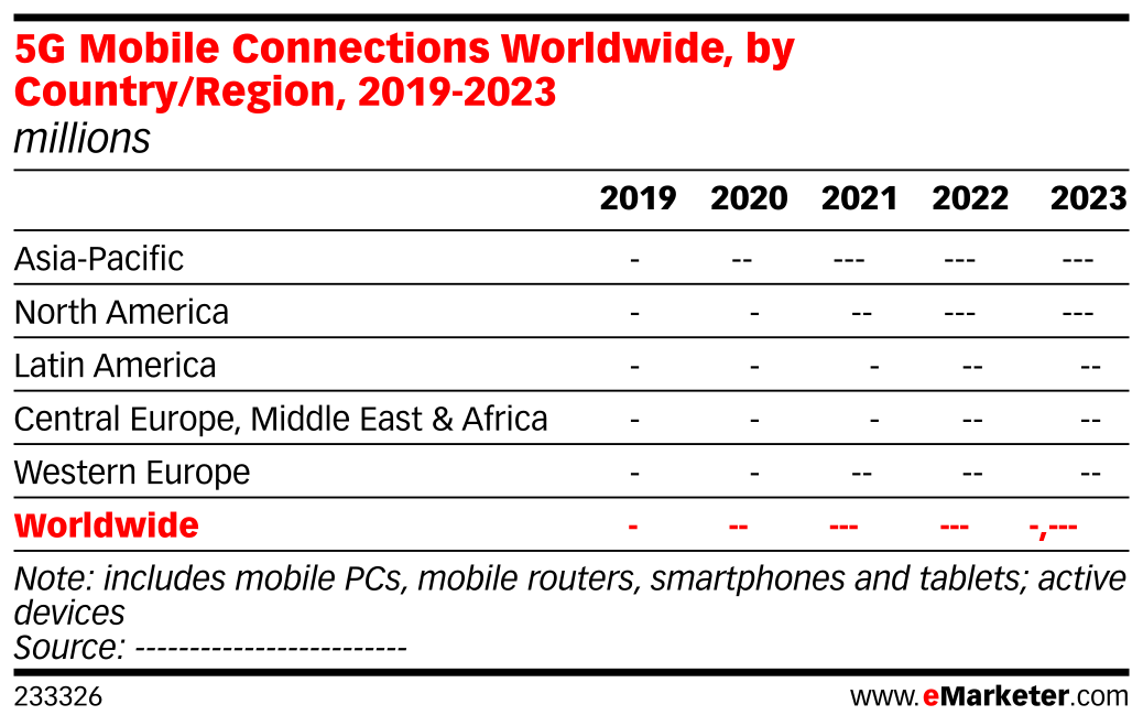 5G Mobile Connections Worldwide, by Country/Region, 2019-2023 (millions)