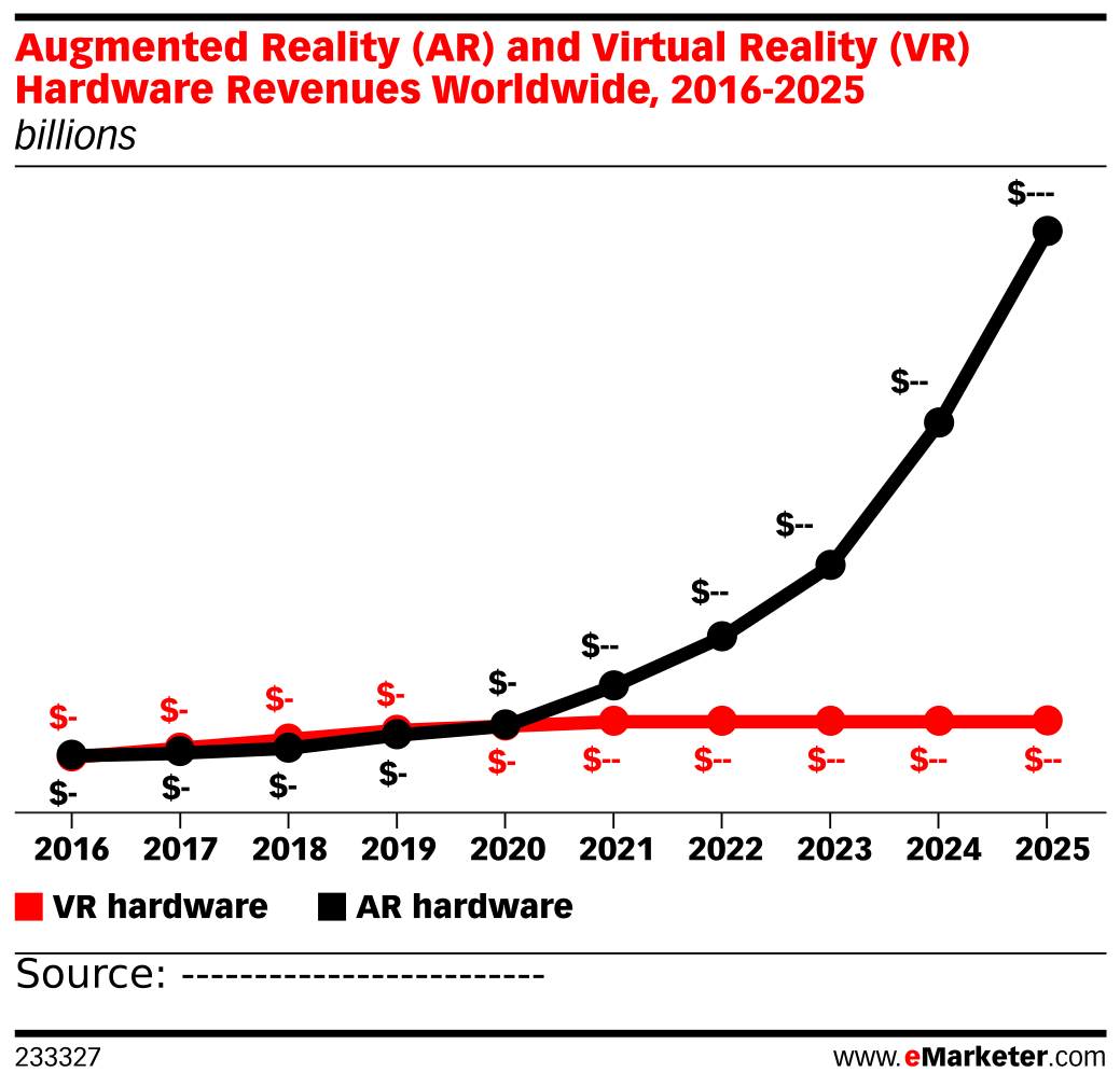 Augmented Reality (AR) and Virtual Reality (VR) Hardware Revenues Worldwide, 2016-2025 (billions)