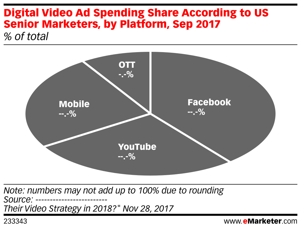 Digital Video Ad Spending Share According to US Senior Marketers, by Platform, Sep 2017 (% of total)