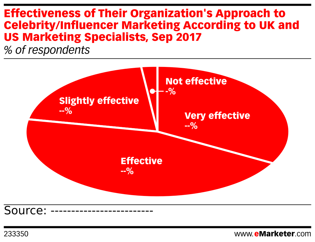 Effectiveness of Their Organization's Approach to Celebrity/Influencer Marketing According to UK and US Marketing Specialists, Sep 2017 (% of respondents)