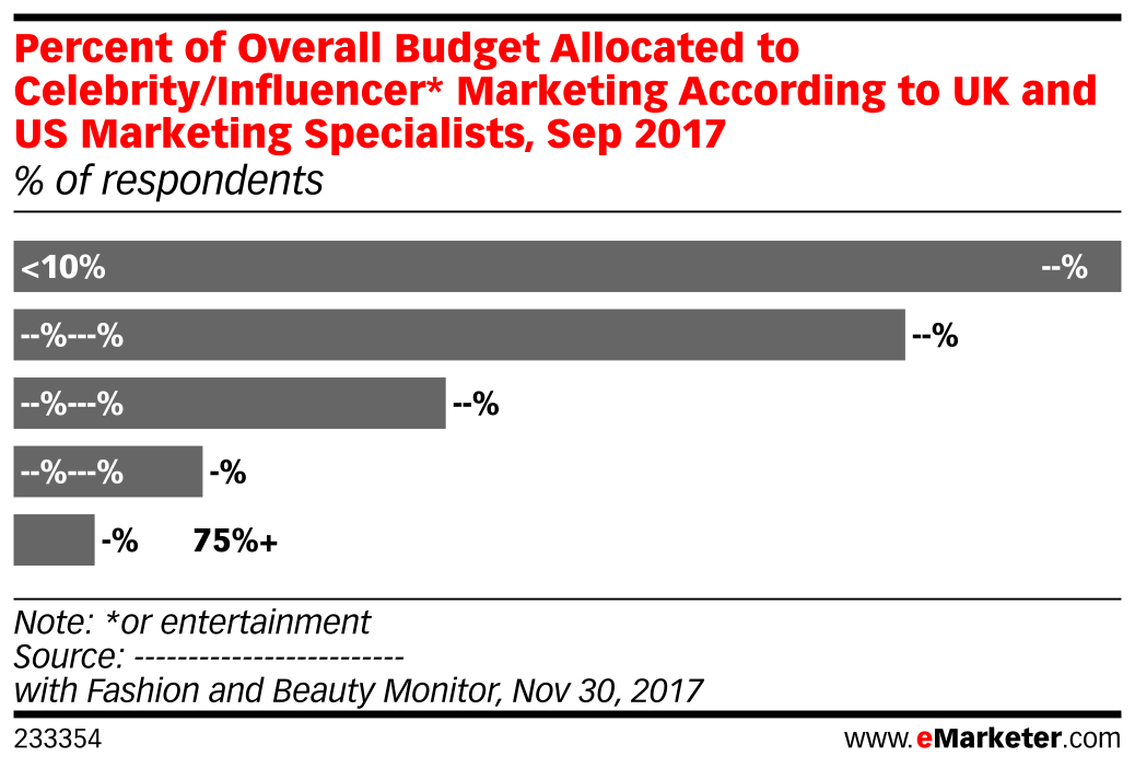 Percent of Overall Budget Allocated to Celebrity/Influencer* Marketing According to UK and US Marketing Specialists, Sep 2017 (% of respondents)