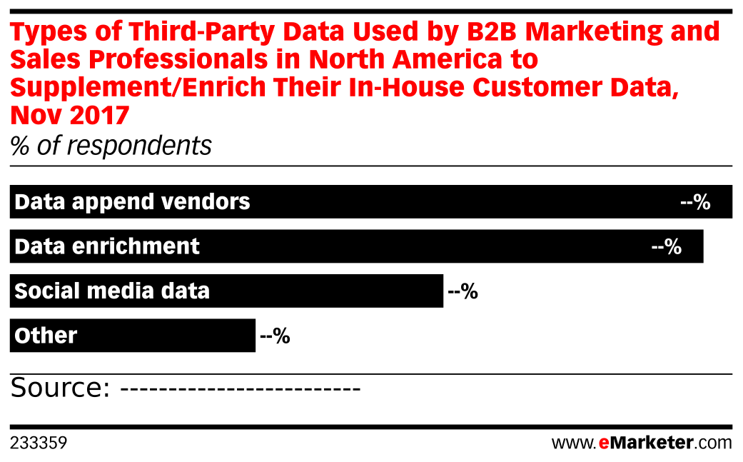 Types of Third-Party Data Used by B2B Marketing and Sales Professionals in North America to Supplement/Enrich Their In-House Customer Data, Nov 2017 (% of respondents)