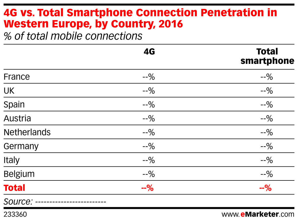 4G vs. Total Smartphone Connection Penetration in Western Europe, by Country, 2016 (% of total mobile connections)