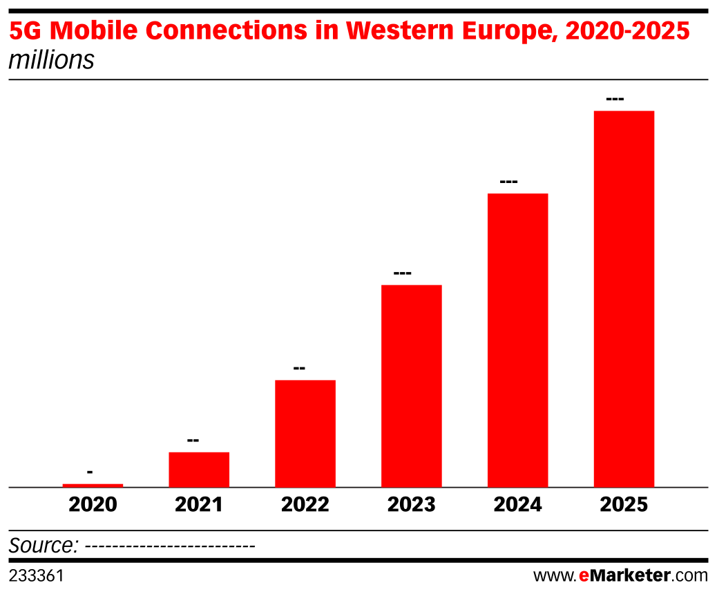 5G Mobile Connections in Western Europe, 2020-2025 (millions)