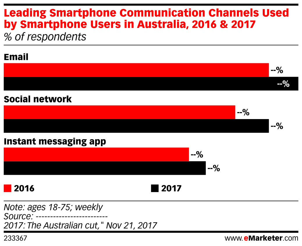 Leading Smartphone Communication Channels Used by Smartphone Users in Australia, 2016 & 2017 (% of respondents)