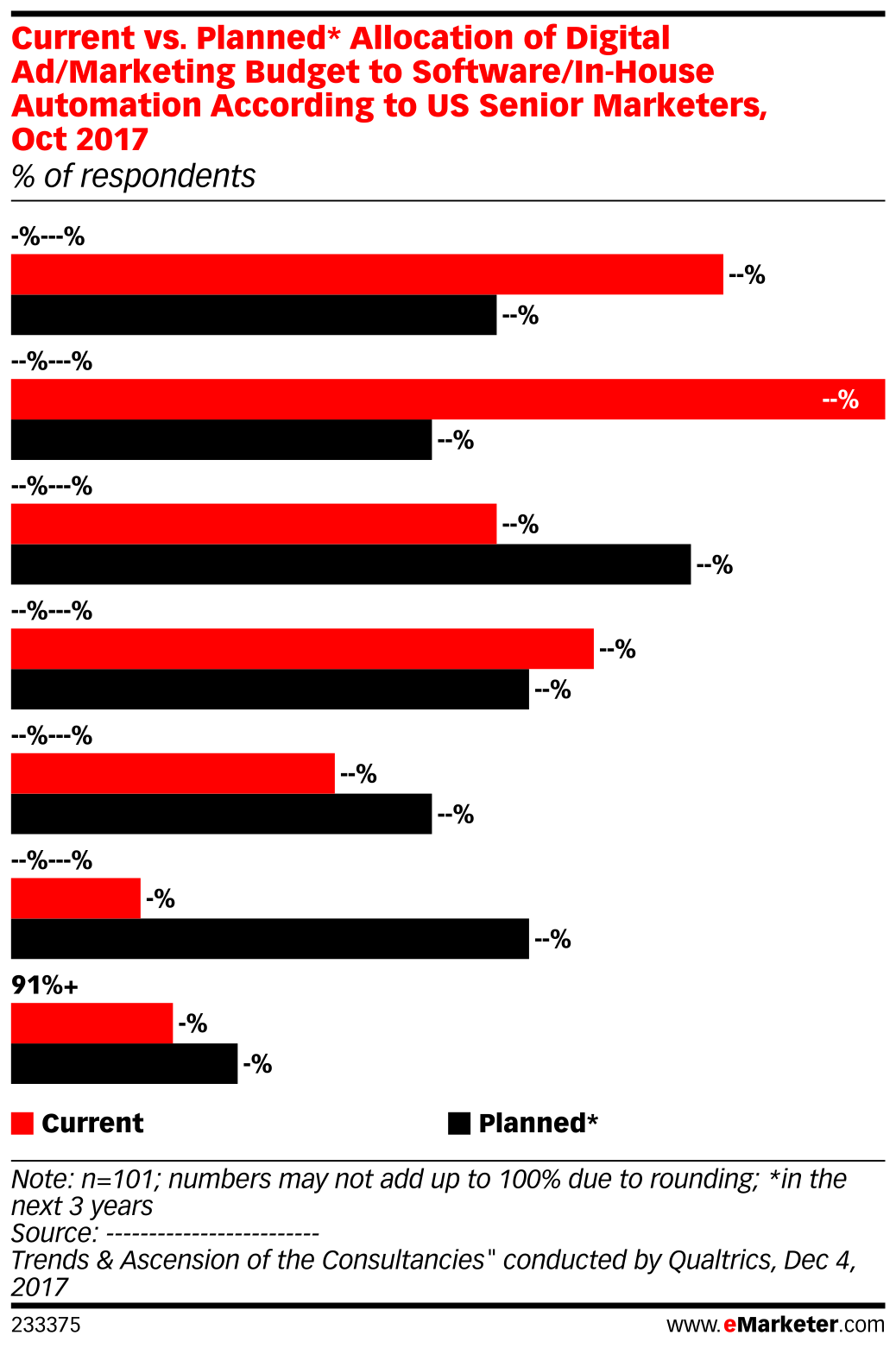 Current vs. Planned* Allocation of Digital Ad/Marketing Budget to Software/In-House Automation According to US Senior Marketers, Oct 2017 (% of respondents)