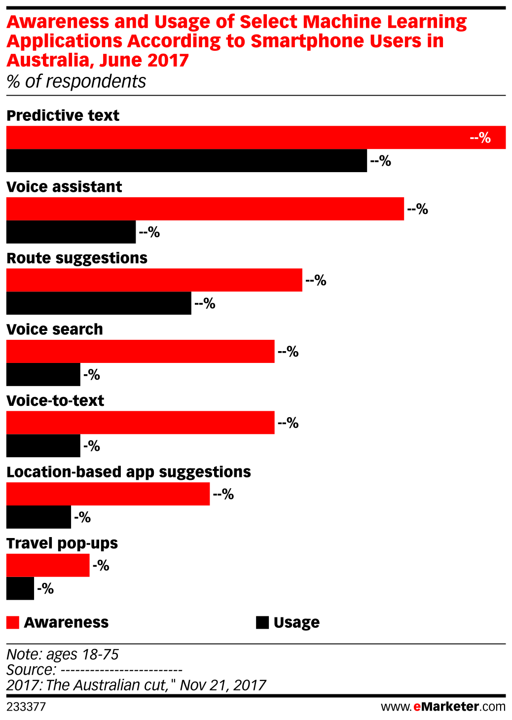 Awareness and Usage of Select Machine Learning Applications According to Smartphone Users in Australia, June 2017 (% of respondents)