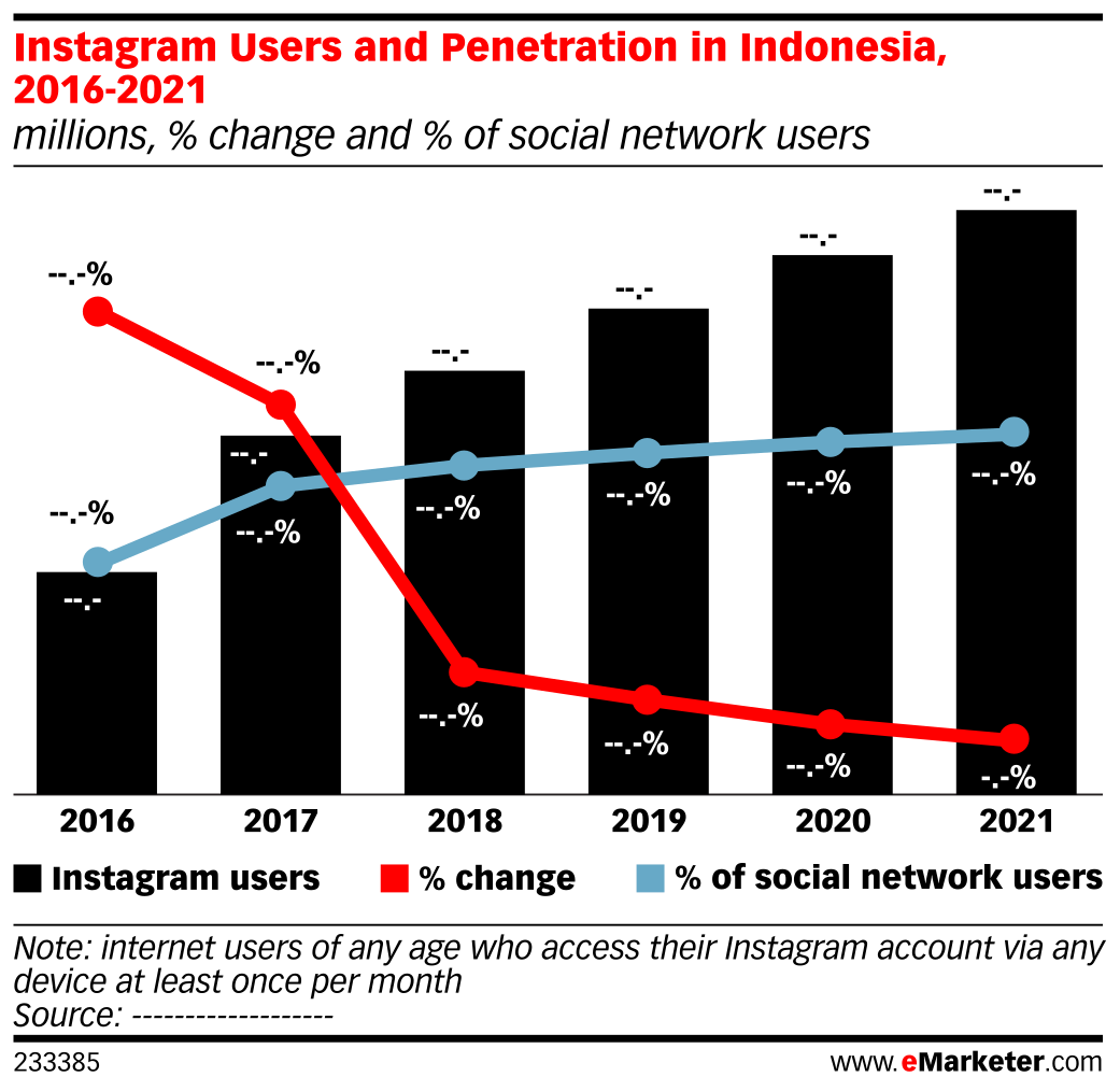 Instagram Users and Penetration in Indonesia, 2016-2021 (millions, % change and % of social network users)