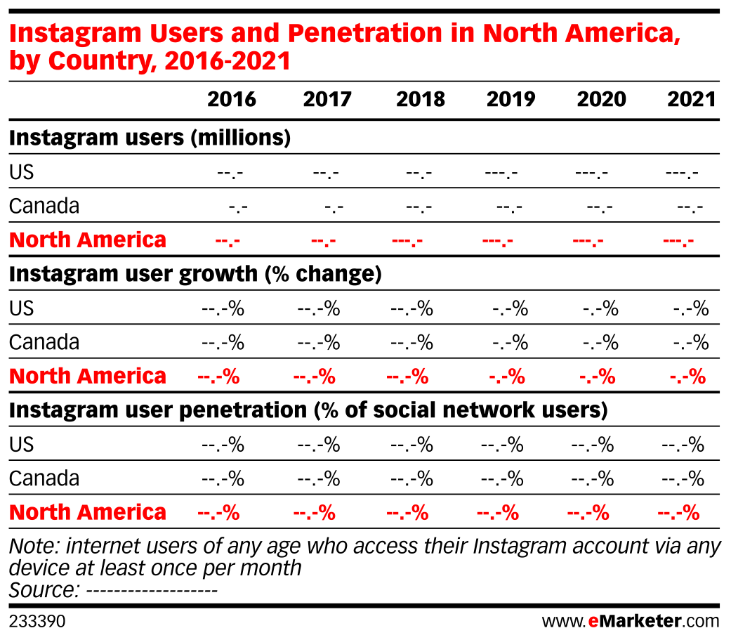 Instagram Users and Penetration in North America, by Country, 2016-2021