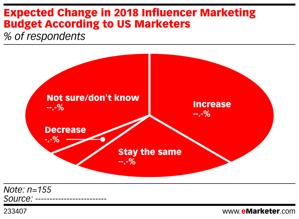 Expected Change in 2018 Influencer Marketing Budget According to US Marketers (% of respondents)