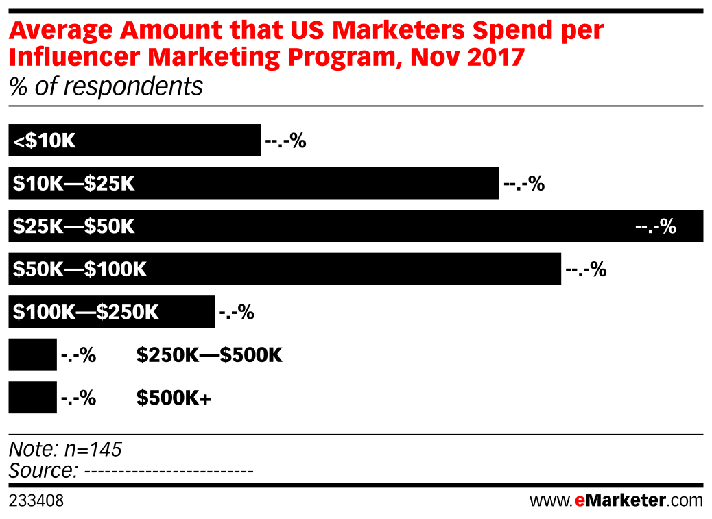 Average Amount that US Marketers Spend per Influencer Marketing Program, Nov 2017 (% of respondents)