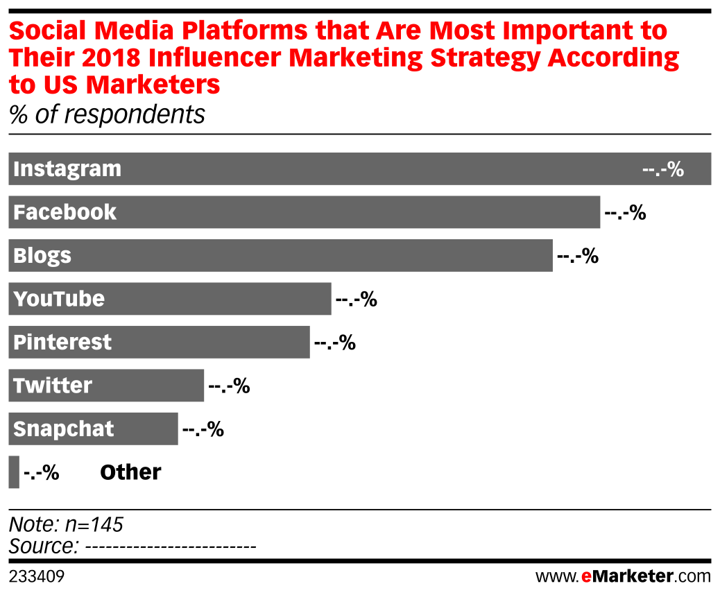 Social Media Platforms that Are Most Important to Their 2018 Influencer Marketing Strategy According to US Marketers (% of respondents)