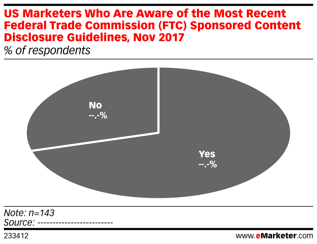 US Marketers Who Are Aware of the Most Recent Federal Trade Commission (FTC) Sponsored Content Disclosure Guidelines, Nov 2017 (% of respondents)