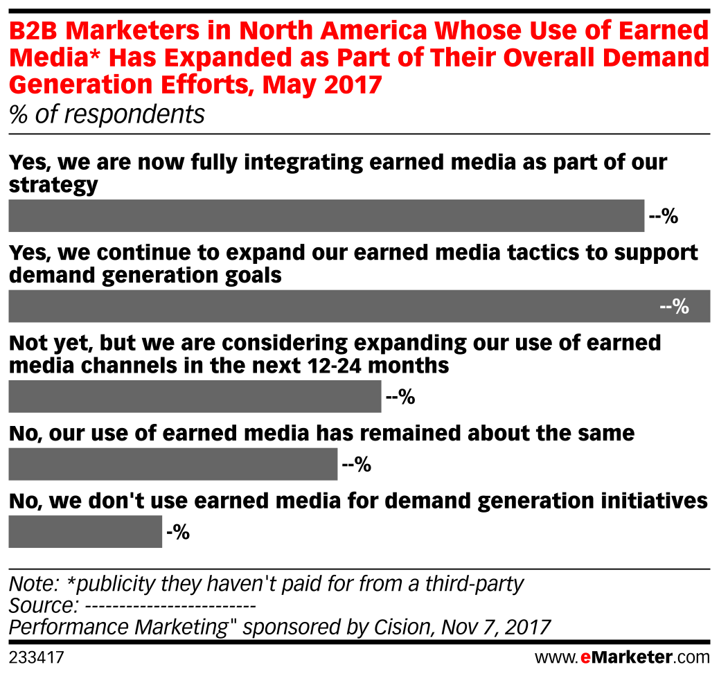 B2B Marketers in North America Whose Use of Earned Media* Has Expanded as Part of Their Overall Demand Generation Efforts, May 2017 (% of respondents)