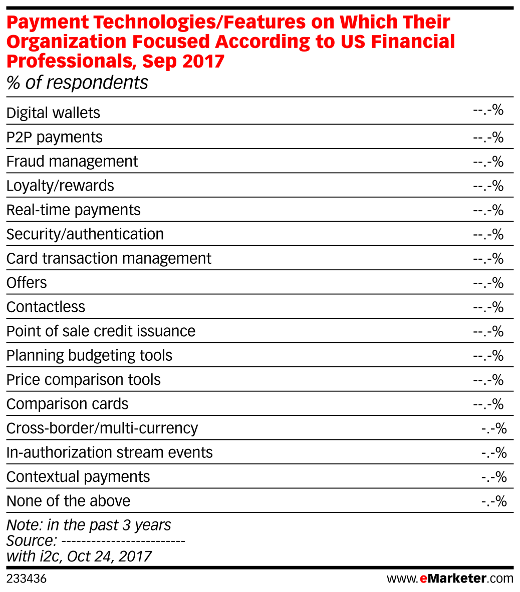 Payment Technologies/Features on Which Their Organization Focused According to US Financial Professionals, Sep 2017 (% of respondents)